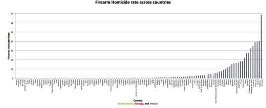 Debunking the idea that gun ownership results in more murders.